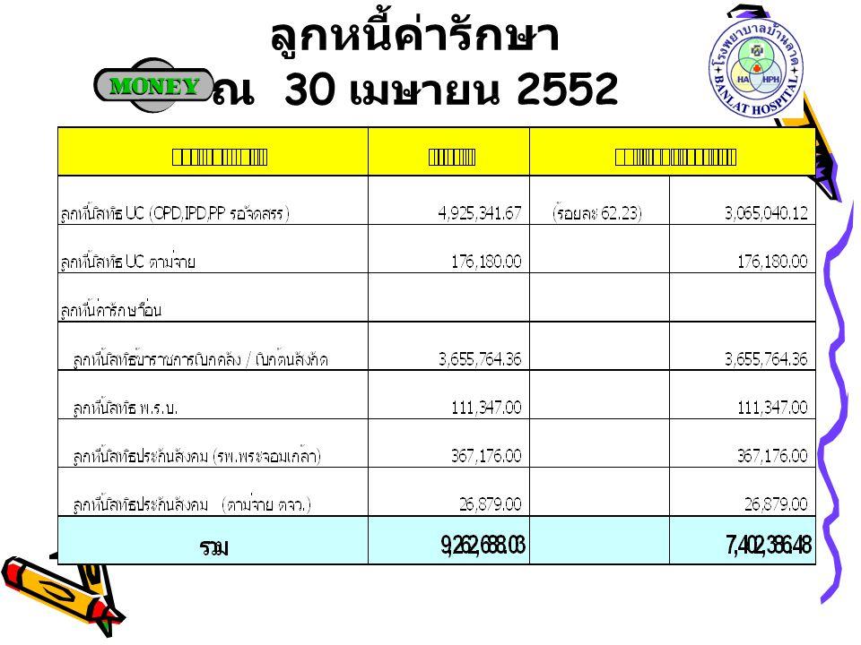 ลูกหนี้ค่ารักษา ณ 30 เมษายน 2552