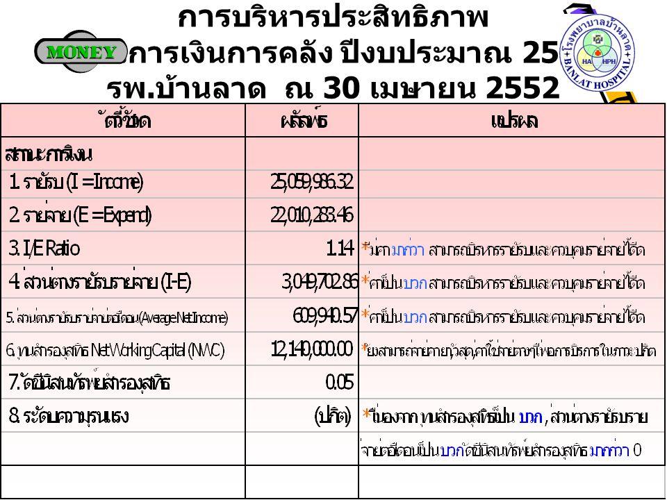 การ บริหารประสิทธิภาพ ด้านการเงินการคลัง ปีงบประมาณ 2552 รพ. บ้านลาด ณ 30 เมษายน 2552