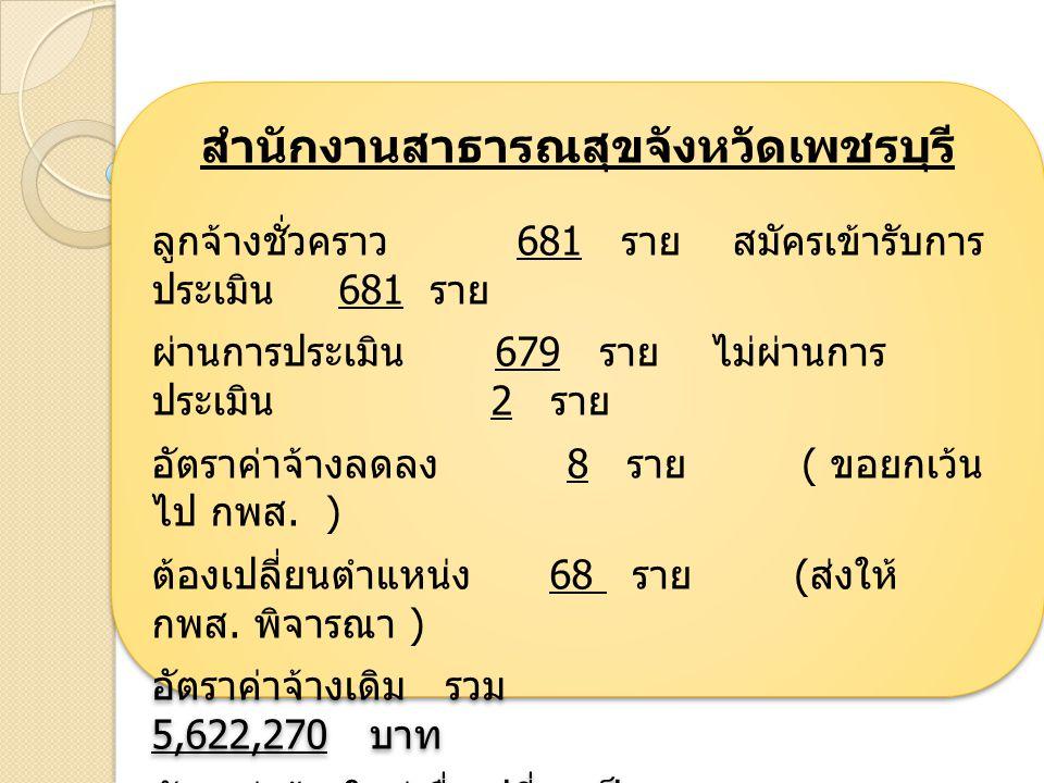 สำนักงานสาธารณสุขจังหวัดเพชรบุรี ลูกจ้างชั่วคราว 681 ราย สมัครเข้ารับการ ประเมิน 681 ราย ผ่านการประเมิน 679 ราย ไม่ผ่านการ ประเมิน 2 ราย อัตราค่าจ้างลดลง 8 ราย ( ขอยกเว้น ไป กพส.
