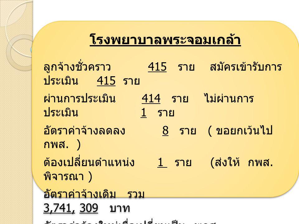 โรงพยาบาลพระจอมเกล้า ลูกจ้างชั่วคราว 415 ราย สมัครเข้ารับการ ประเมิน 415 ราย ผ่านการประเมิน 414 ราย ไม่ผ่านการ ประเมิน 1 ราย อัตราค่าจ้างลดลง 8 ราย ( ขอยกเว้นไป กพส.