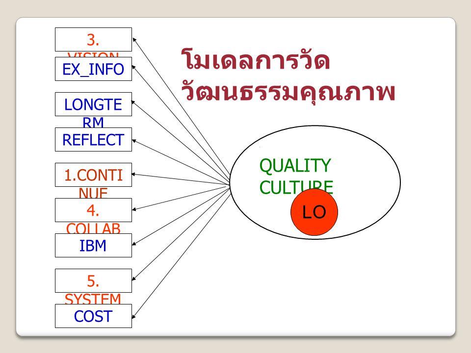3. VISION EX_INFO LONGTE RM REFLECT 1.CONTI NUE 4. COLLAB IBM 5. SYSTEM COST ] QUALITY CULTURE โมเดลการวัด วัฒนธรรมคุณภาพ LO