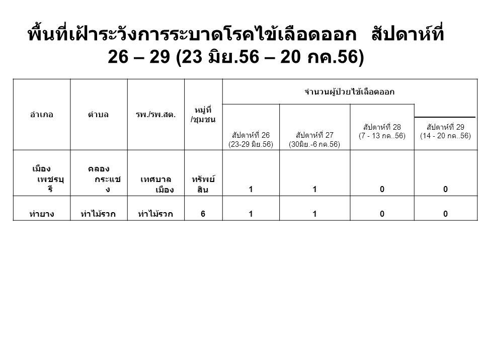 พื้นที่เฝ้าระวังการระบาดโรคไข้เลือดออก สัปดาห์ที่ 26 – 29 (23 มิย.56 – 20 กค.56) อำเภอตำบลรพ./ รพ. สต. หมู่ที่ / ชุมชน จำนวนผู้ป่วยไข้เลือดออก สัปดาห์