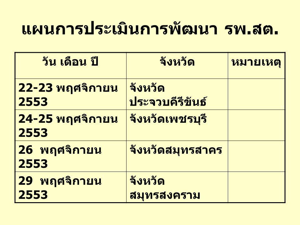 แผนการประเมินการพัฒนา รพ.สต. วัน เดือน ปีจังหวัดหมายเหตุ 22-23 พฤศจิกายน 2553 จังหวัด ประจวบคีรีขันธ์ 24-25 พฤศจิกายน 2553 จังหวัดเพชรบุรี 26 พฤศจิกาย