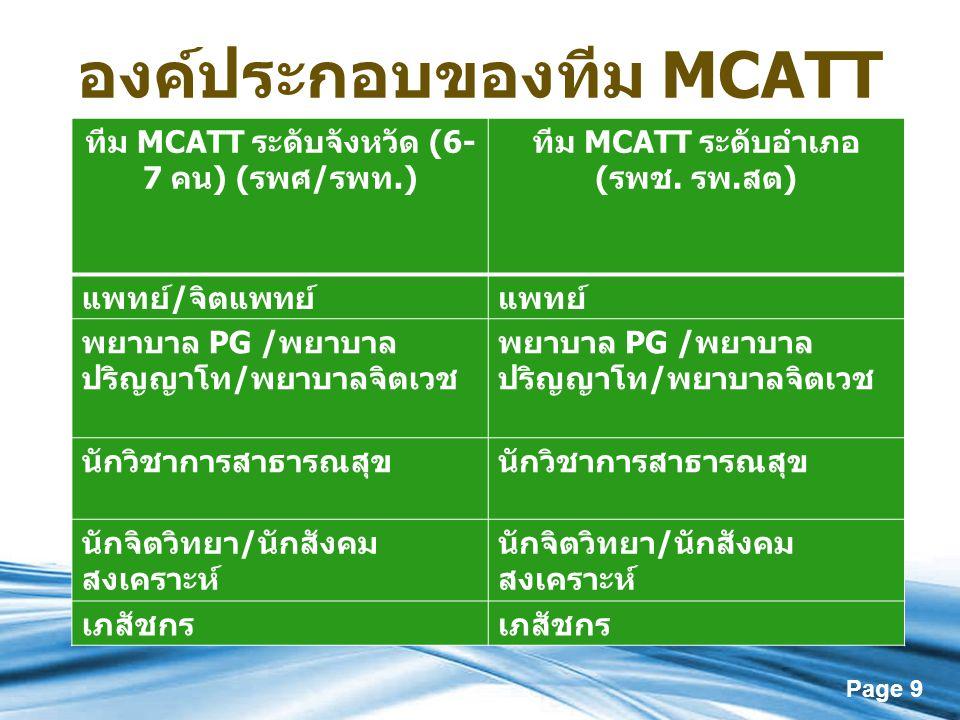 Page 9 องค์ประกอบของทีม MCATT ทีม MCATT ระดับจังหวัด (6- 7 คน ) ( รพศ / รพท.) ทีม MCATT ระดับอำเภอ ( รพช. รพ. สต ) แพทย์ / จิตแพทย์แพทย์ พยาบาล PG / พ