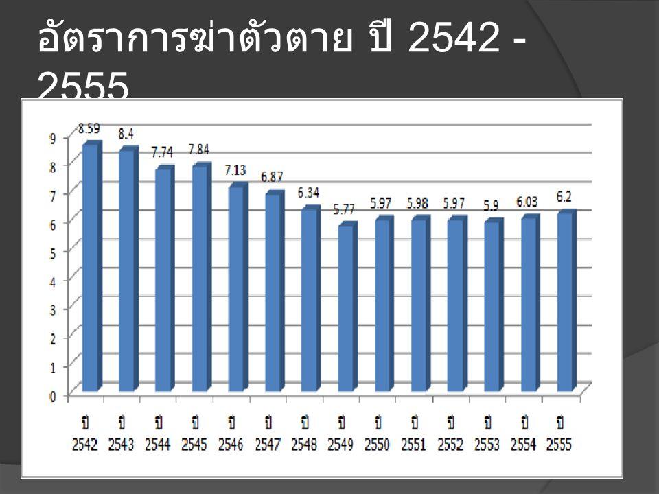 7 อันดับแรกของจังหวัดที่มีอัตรา การฆ่าตัวตายสูง จังหวัดอัตรา น่าน 15.09 แม่ฮ่อนสอน 13.9 เชียงราย 13.84 เชียงใหม่ 13.33 อุตรดิตถ์ 12.36 ระยอง 12.28 ลำพูน 11.87