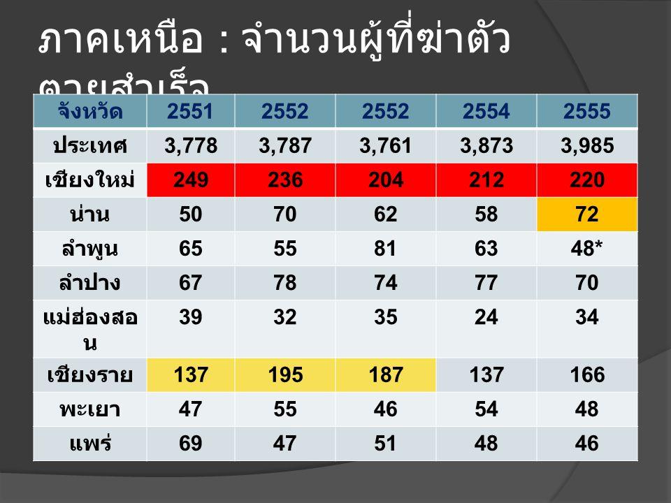 ภาคเหนือ : จำนวนผู้ที่ฆ่าตัว ตายสำเร็จ จังหวัด 25512552 25542555 ประเทศ 3,7783,7873,7613,8733,985 เชียงใหม่ 249236204212220 น่าน 5070625872 ลำพูน 6555