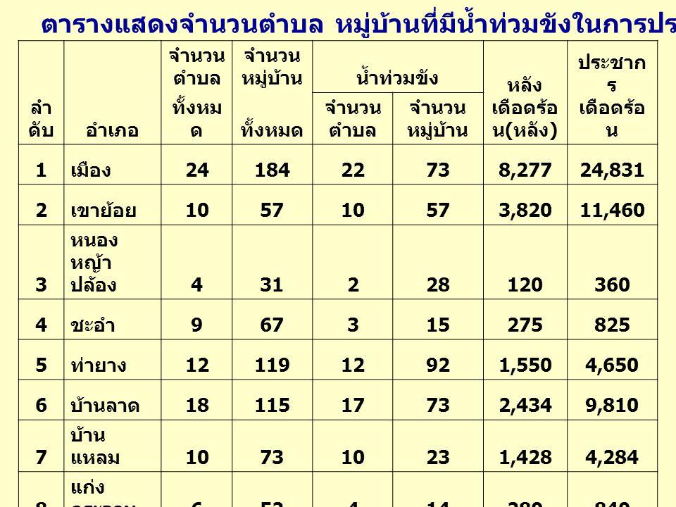 จำนวน ตำบล จำนวน หมู่บ้านน้ำท่วมขัง หลัง เดือดร้อ น ( หลัง ) ประชาก ร เดือดร้อ น ลำ ดับอำเภอ ทั้งหม ด จำนวน ตำบล จำนวน หมู่บ้าน 1 เมือง 2418422738,27724,831 2 เขาย้อย 105710573,82011,460 3 หนอง หญ้า ปล้อง 431228120360 4 ชะอำ 967315275825 5 ท่ายาง 1211912921,5504,650 6 บ้านลาด 1811517732,4349,810 7 บ้าน แหลม 107310231,4284,284 8 แก่ง กระจาน 652414280840 รวม จังหวัด 936988037518,18457,060 ตารางแสดงจำนวนตำบล หมู่บ้านที่มีน้ำท่วมขังในการประสบภัยจากอุทกภัย ปี 2553