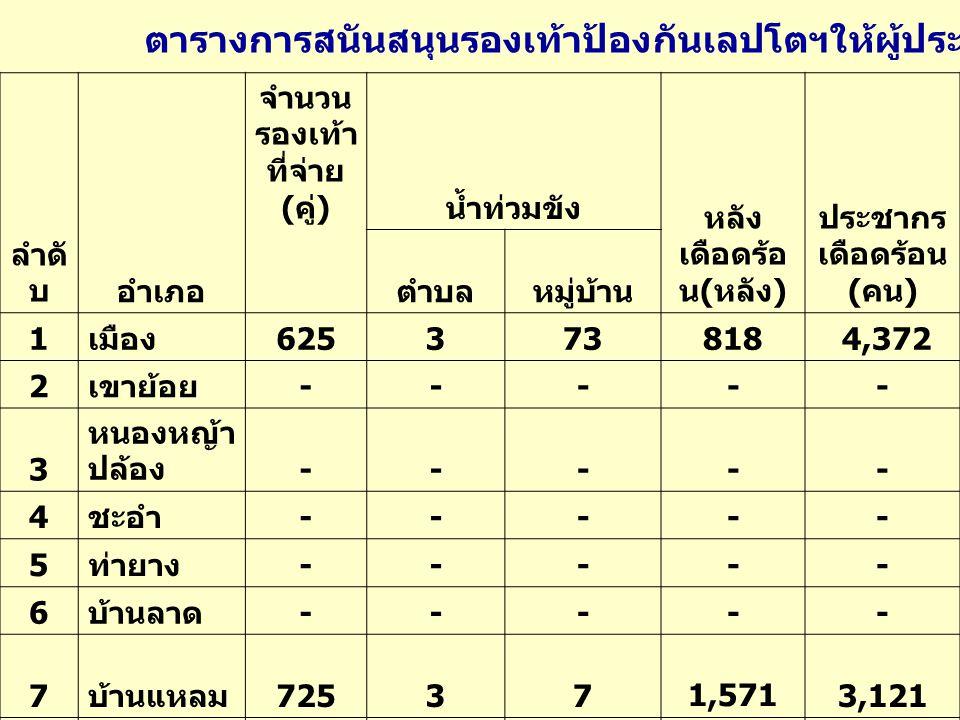 จำนวน รองเท้า ที่จ่าย ( คู่ ) น้ำท่วมขัง หลัง เดือดร้อ น ( หลัง ) ประชากร เดือดร้อน ( คน ) ลำดั บอำเภอตำบลหมู่บ้าน 1 เมือง 625373818 4,372 2 เขาย้อย ----- 3 หนองหญ้า ปล้อง ----- 4 ชะอำ ----- 5 ท่ายาง ----- 6 บ้านลาด ----- 7 บ้านแหลม 72537 1,5713,121 8 แก่ง กระจาน ----- รวม จังหวัด 1,350680 2,389 7,493 ตารางการสนันสนุนรองเท้าป้องกันเลปโตฯให้ผู้ประสบอุทกภัย ปี 2553