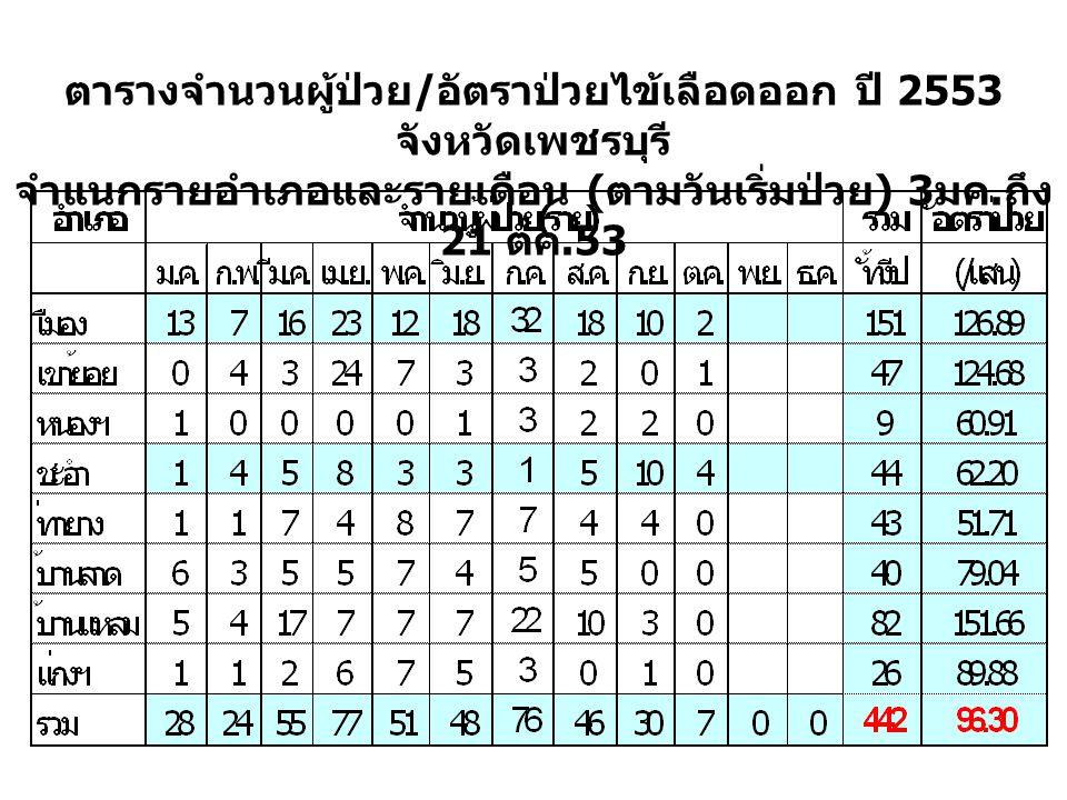 ตารางจำนวนผู้ป่วย / อัตราป่วยไข้เลือดออก ปี 2553 จังหวัดเพชรบุรี จำแนกรายอำเภอและรายเดือน ( ตามวันเริ่มป่วย ) 3 มค.
