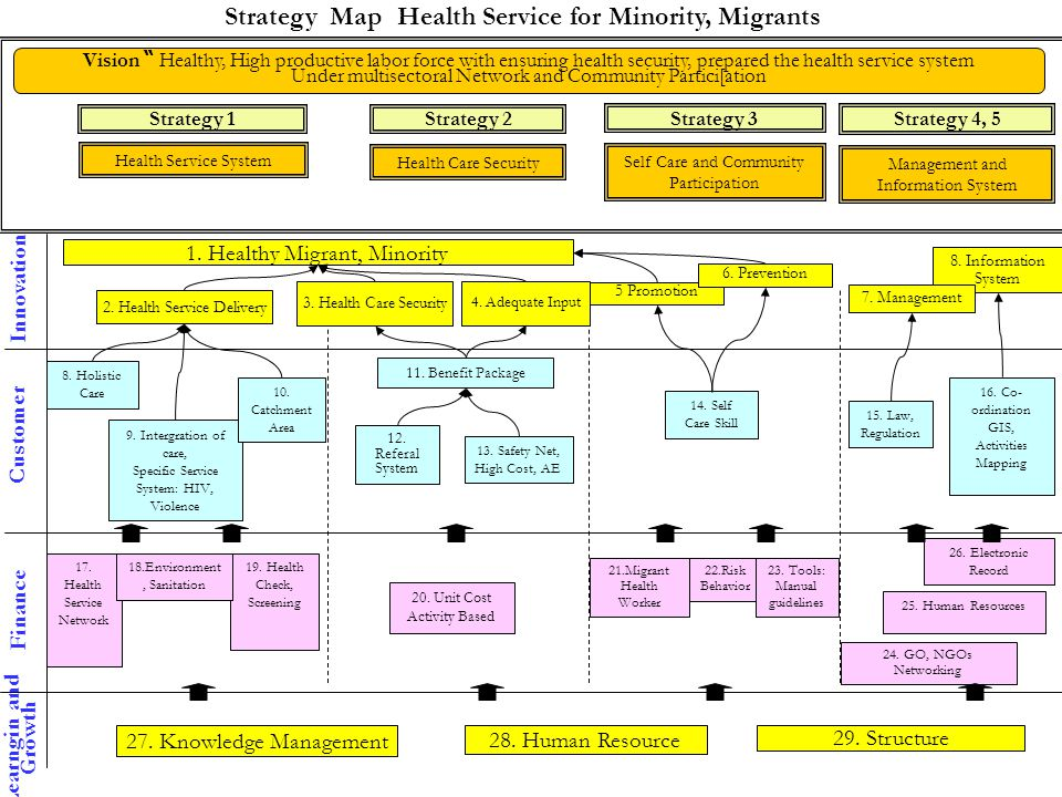 Strategy Map Health Service for Minority, Migrants Health Service System Health Care Security Self Care and Community Participation Management and Inf