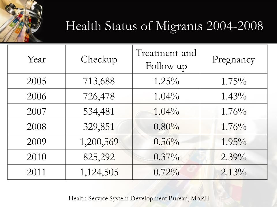 Health Service System Development Bureau, MoPH Health Status of Migrants 2004-2008 YearCheckup Treatment and Follow up Pregnancy 2005713,6881.25%1.75%