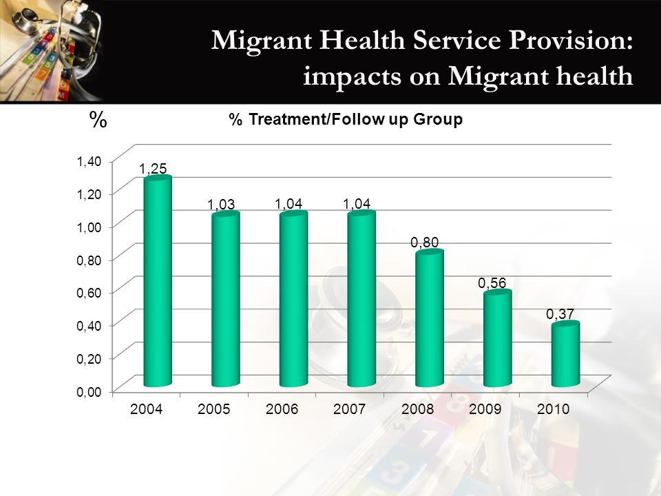 Migrant Health Service Provision: impacts on Migrant health