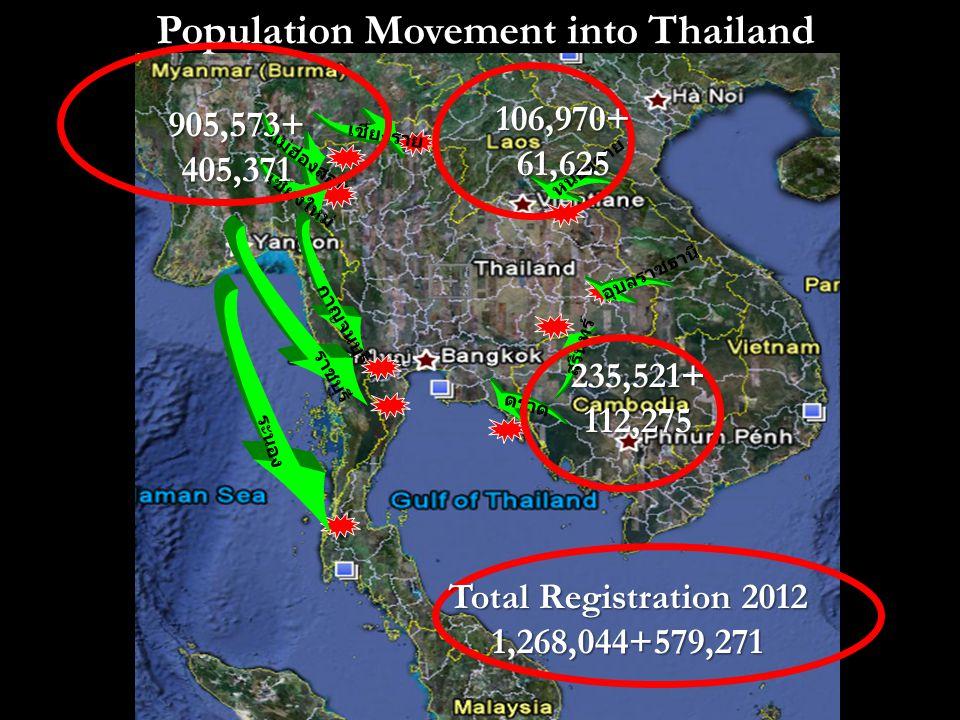 Population Movement into Thailand เชียงราย แม่ฮ่องสอน เชียงใหม่ กาญจนบุรี ราชบุรี ระนอง อุบลราชธานี สุรินทร์ ตราด หนองคาย 905,573+405,371 106,970+61,625 235,521+112,275 Total Registration 2012 1,268,044+579,271