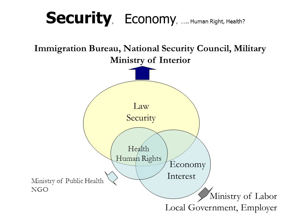 Law Security Economy Interest Health Human Rights Immigration Bureau, National Security Council, Military Ministry of Interior Ministry of Labor Local
