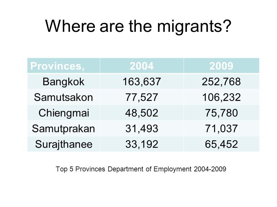 Where are the migrants.