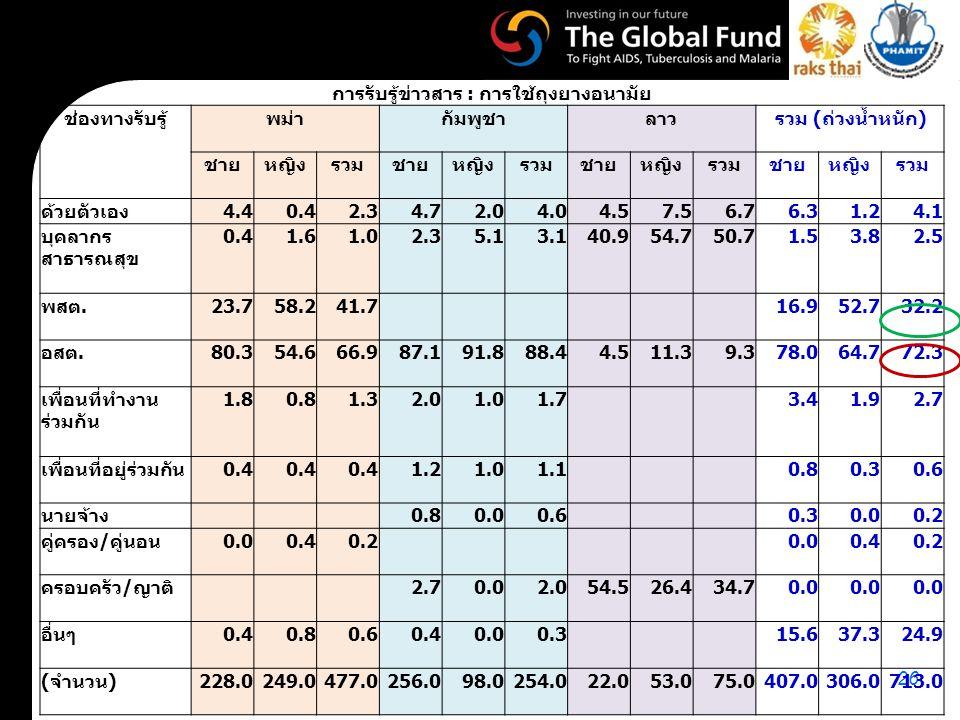 26 การรับรู้ข่าวสาร : การใช้ถุงยางอนามัย ช่องทางรับรู้พม่ากัมพูชาลาวรวม ( ถ่วงน้ำหนัก ) ชายหญิงรวมชายหญิงรวมชายหญิงรวมชายหญิงรวม ด้วยตัวเอง 4.40.42.34.72.04.04.57.56.76.31.24.1 บุคลากร สาธารณสุข 0.41.61.02.35.13.140.954.750.71.53.82.5 พสต.