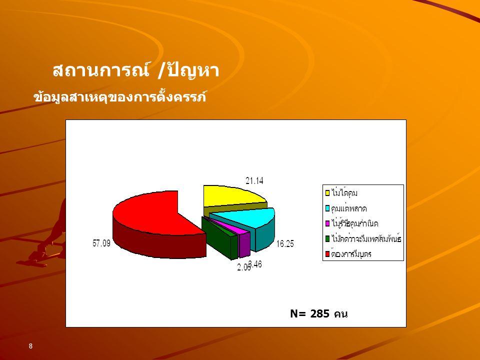 8 ข้อมูลสาเหตุของการตั้งครรภ์ สถานการณ์ /ปัญหา (163 คน) (60 คน) (46 คน) (10 คน) ( 6 คน) N= 285 คน