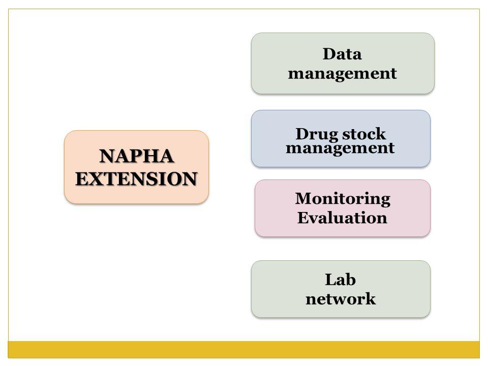 NAPHA EXTENSION Data management Data management Lab network Lab network Drug stock management Drug stock management Monitoring Evaluation Monitoring E