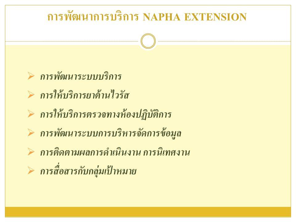 การพัฒนาการบริการ NAPHA EXTENSION  การพัฒนาระบบบริการ  การให้บริการยาต้านไวรัส  การให้บริการตรวจทางห้องปฏิบัติการ  การพัฒนาระบบการบริหารจัดการข้อม