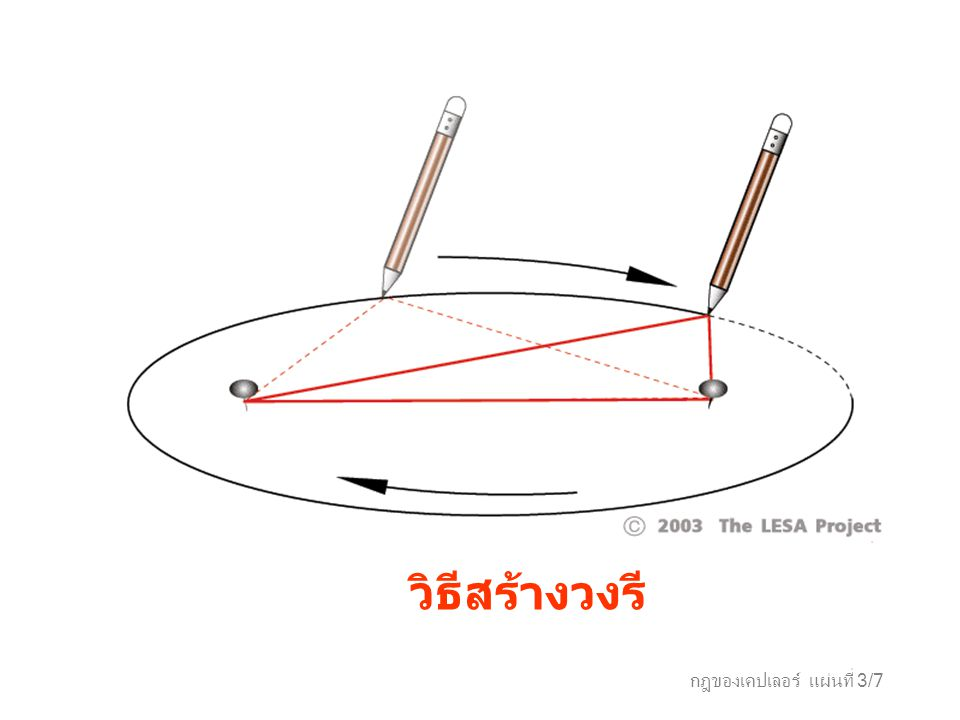กฎของเคปเลอร์ แผ่นที่ 3/7 วิธีสร้างวงรี