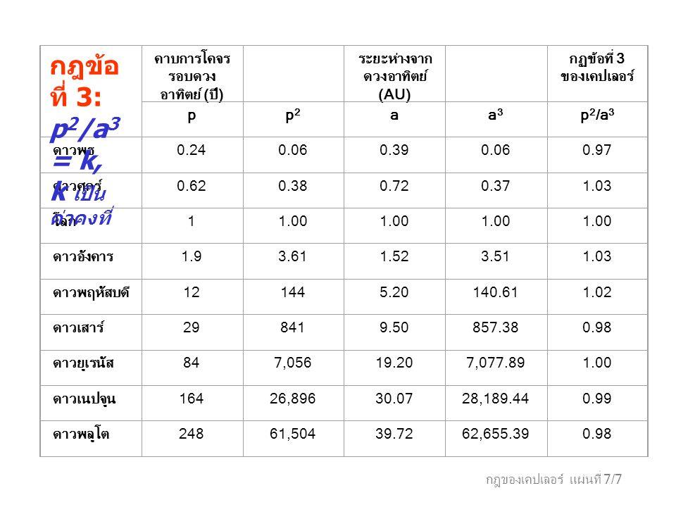กฎของเคปเลอร์ แผ่นที่ 7/7 คาบการโคจร รอบดวง อาทิตย์ (ปี) ระยะห่างจาก ดวงอาทิตย์ (AU) กฏข้อที่ 3 ของเคปเลอร์ pp2p2 aa3a3 p 2 /a 3 ดาวพุธ0.240.060.390.0