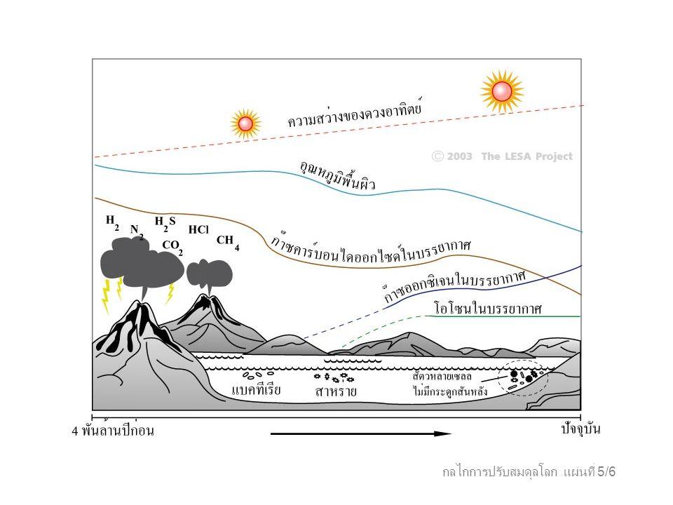 กลไกการปรับสมดุลโลก แผ่นที่ 6/6 องค์ประกอบของบรรยากาศของโลก และดาวเคราะห์เพื่อนบ้าน ก๊าซใน บรรยากาศ ดาว ศุกร์ โลกดาว อังคาร ปราศจาก สิ่งมีชีวิต เต็มไปด้วย สิ่งมีชีวิต คาร์บอนไดออ กไซด์ ไนโตรเจน ออกซิเจน อุณหภูมิ (°C) ความกด อากาศ ( บาร์ ) 96.5 % 3.5% 0% 480 90 98% 1.9% 0% 290 60 0.03% 79% 21% 13 1 95% 2.7% 0.13% -53 0.0064