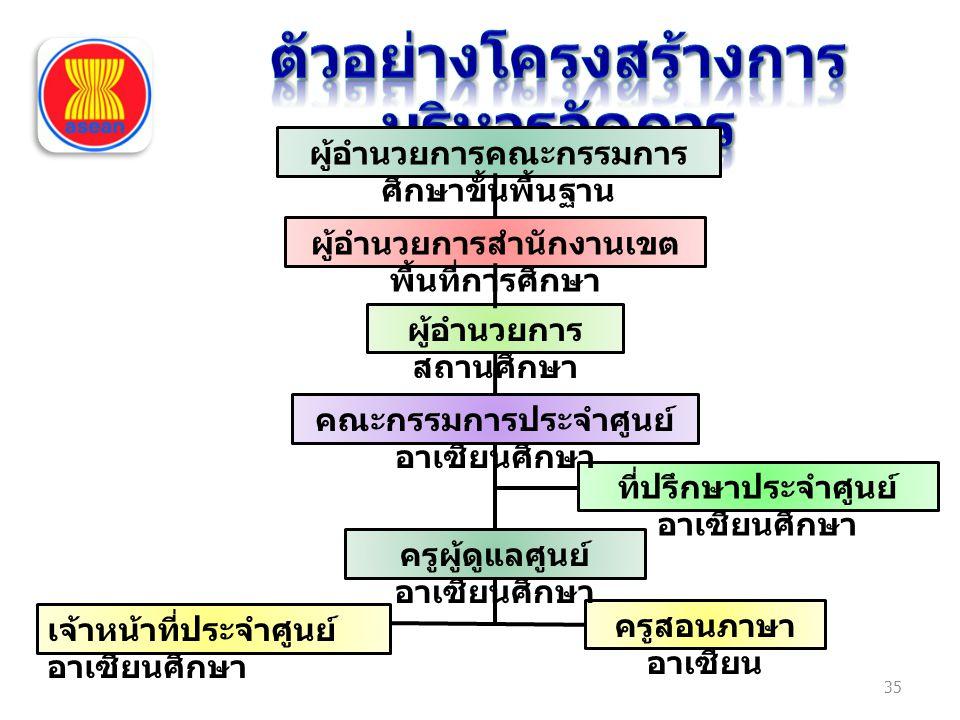 35 ผู้อำนวยการคณะกรรมการ ศึกษาขั้นพื้นฐาน ผู้อำนวยการสำนักงานเขต พื้นที่การศึกษา ผู้อำนวยการ สถานศึกษา ที่ปรึกษาประจำศูนย์ อาเซียนศึกษา เจ้าหน้าที่ประจำศูนย์ อาเซียนศึกษา ครูสอนภาษา อาเซียน คณะกรรมการประจำศูนย์ อาเซียนศึกษา ครูผู้ดูแลศูนย์ อาเซียนศึกษา