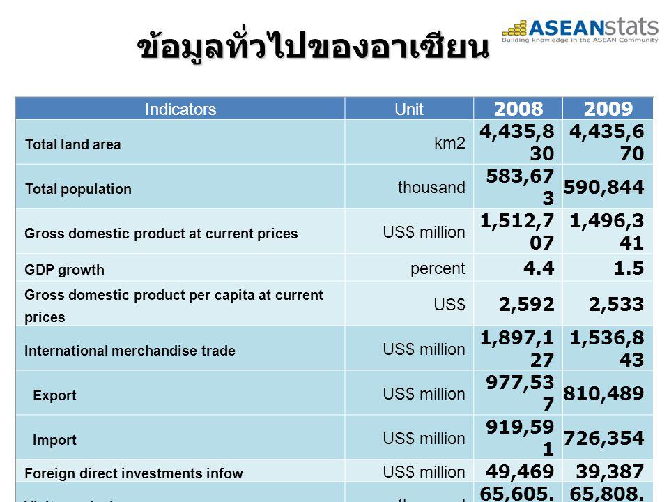 ข้อมูลทั่วไปของอาเซียน 5 IndicatorsUnit 20082009 Total land area km2 4,435,8 30 4,435,6 70 Total population thousand 583,67 3 590,844 Gross domestic product at current prices US$ million 1,512,7 07 1,496,3 41 GDP growth percent 4.41.5 Gross domestic product per capita at current prices US$ 2,5922,533 International merchandise trade US$ million 1,897,1 27 1,536,8 43 Export US$ million 977,53 7 810,489 Import US$ million 919,59 1 726,354 Foreign direct investments infow US$ million 49,46939,387 Visitor arrivals thousand 65,605.