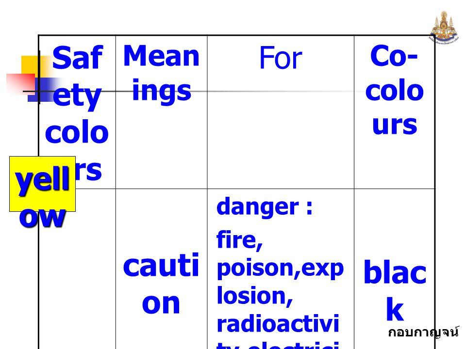 กอบกาญจน์ สุทธิสม Saf ety colo urs Mean ings For Co- colo urs cauti on danger : fire, poison,exp losion, radioactivi ty,electrici ty, running machines