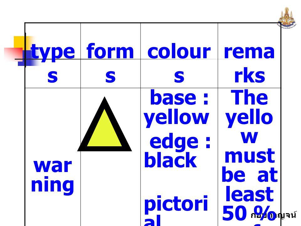 กอบกาญจน์ สุทธิสม type s form s colour s rema rks war ning base : yellow edge : black pictori al symbo l : black The yello w must be at least 50 % of