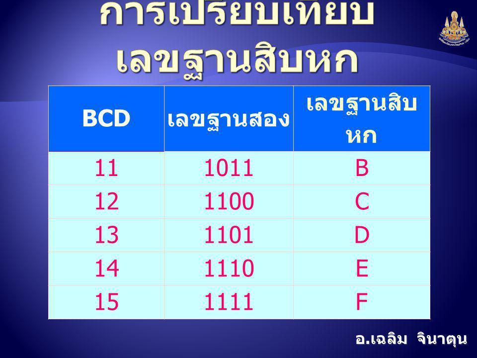 อ. เฉลิม จินาตุน BCD เลขฐานสอง เลขฐานสิบ หก 111011B 121100C 131101D 141110E 151111F