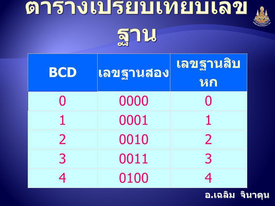 อ. เฉลิม จินาตุน BCD เลขฐานสอง เลขฐานสิบ หก 000000 100011 200102 300113 401004