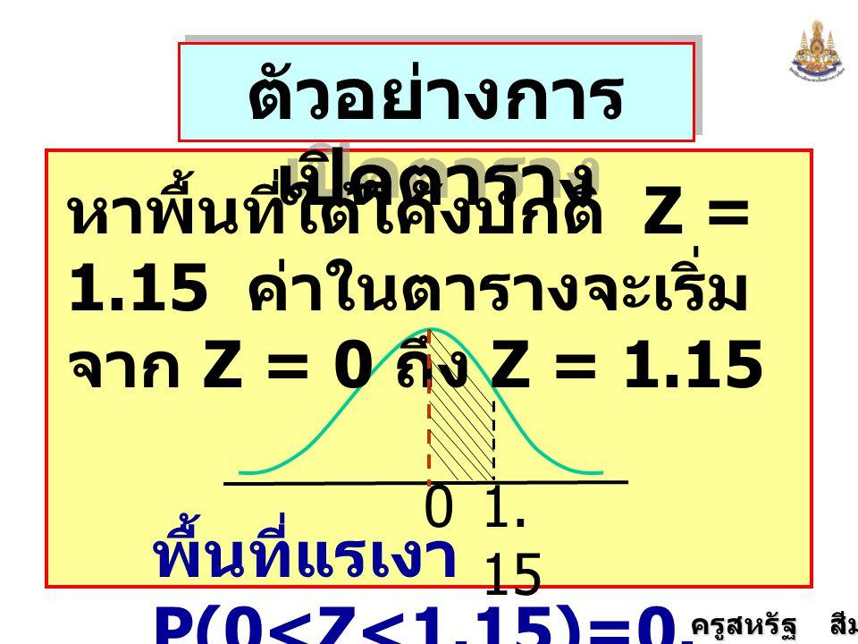 ครูสหรัฐ สีมานนท์ ตัวอย่างการ เปิดตาราง หาพื้นที่ใต้โค้งปกติ Z = 1.15 ค่าในตารางจะเริ่ม จาก Z = 0 ถึง Z = 1.15 01. 15 พื้นที่แรเงา P(0<Z<1.15)=0. 3749