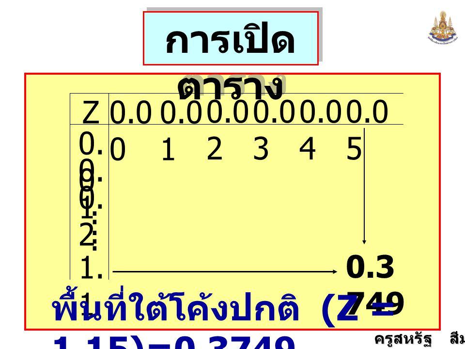 ครูสหรัฐ สีมานนท์ การเปิด ตาราง 0.0 0 0.0 1 0.0 2 0.0 3 0.0 4 0.0 5 0. 0 0. 1 0. 2. 1. 1.... Z 0.3 749 พื้นที่ใต้โค้งปกติ (Z = 1.15)=0.3749
