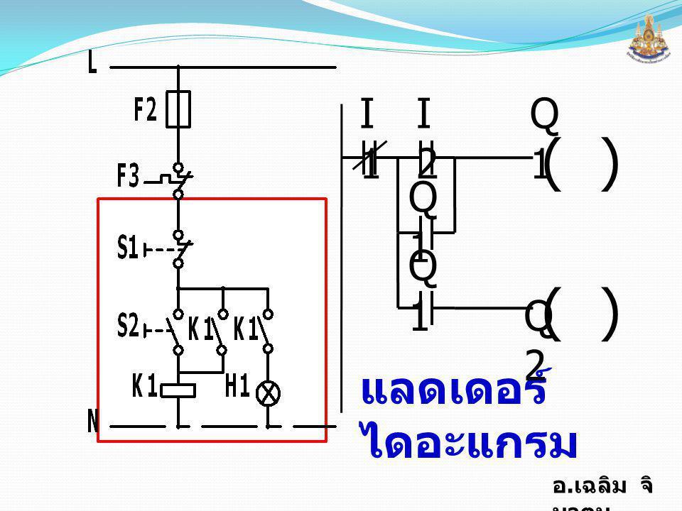อ.เฉลิม จิ นาตุน จุดประสงค์การ สอน 1. มีความเข้าใจและอธิบาย โครงสร้างพื้นฐานของ PC / PLC 2.