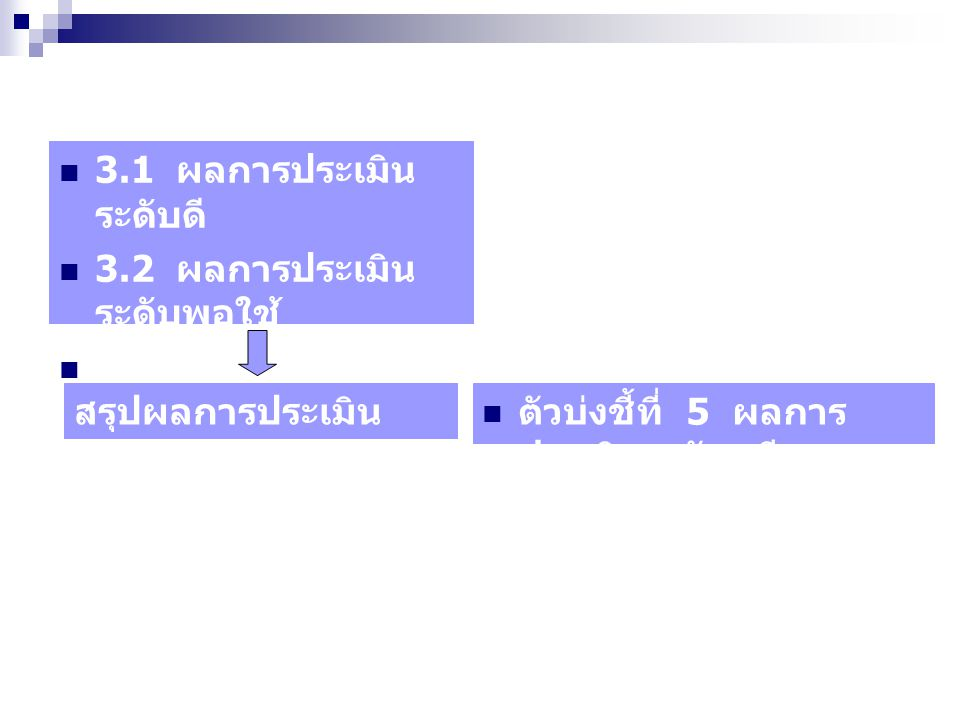 3.1 ผลการประเมิน ระดับดี 3.2 ผลการประเมิน ระดับพอใช้ 3.3 ผลการประเมิน ระดับพอใช้ ตัวบ่งชี้ที่ 5 ผลการ ประเมินระดับ ดี สรุปผลการประเมิน ระดับพอใช้