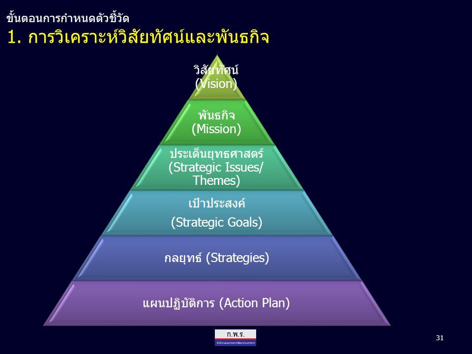 31 1. การวิเคราะห์วิสัยทัศน์และพันธกิจ ขั้นตอนการกำหนดตัวชี้วัด วิสัยทัศน์ (Vision) พันธกิจ (Mission) ประเด็นยุทธศาสตร์ (Strategic Issues/ Themes) เป้