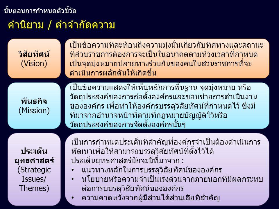 32 คำนิยาม / คำจำกัดความ วิสัยทัศน์ (Vision) พันธกิจ (Mission) ประเด็น ยุทธศาสตร์ (Strategic Issues/ Themes) ประเด็น ยุทธศาสตร์ (Strategic Issues/ The