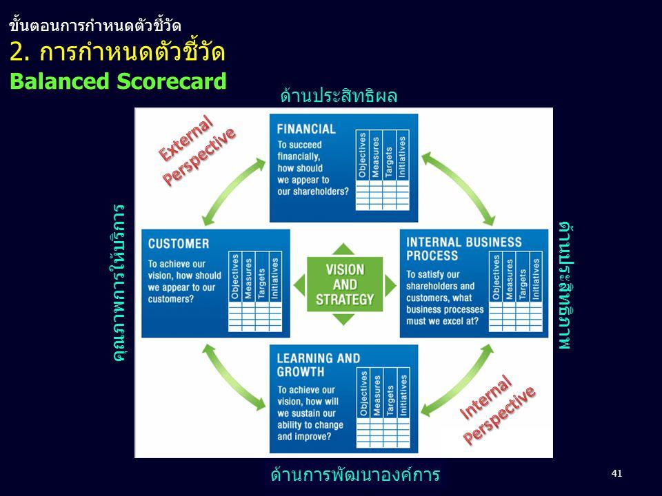 Balanced Scorecard ด้านประสิทธิผล คุณภาพการให้บริการ ด้านประสิทธิภาพ ด้านการพัฒนาองค์การ 41 2. การกำหนดตัวชี้วัด ขั้นตอนการกำหนดตัวชี้วัด