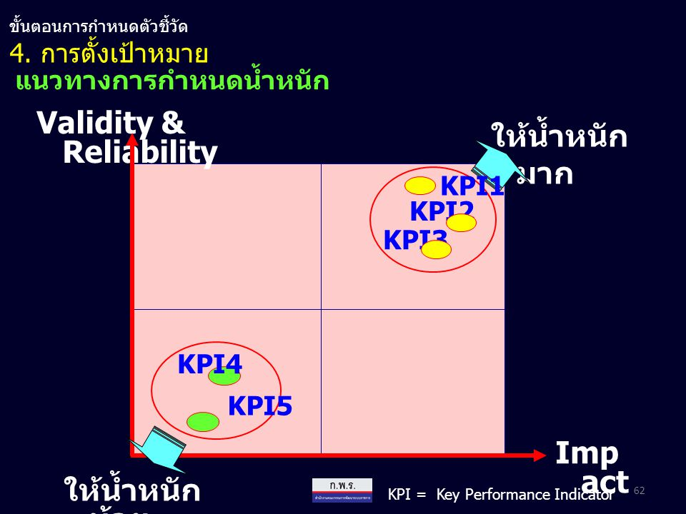 Validity & Reliability Imp act ให้น้ำหนัก มาก KPI1 KPI2 KPI3 KPI4 KPI5 ให้น้ำหนัก น้อย 62 แนวทางการกำหนดน้ำหนัก KPI = Key Performance Indicator 4. การ