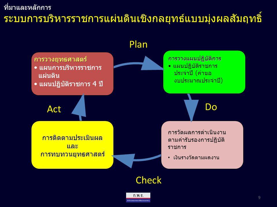Strategy Formulation Strategy Implementation SWOTSWOT Action Plan Vision Strategic Issue Goal (KPI / target) Strategies แผนปฏิบัติราชการ 4 ปี แผนการบริหารราชการแผ่นดิน Risk Assessment & Management StructureProcess/IT Rule & Regulation People/ Culture Alignment Blueprint for Change Strategic Control Strategic Management Process ที่มาและหลักการ