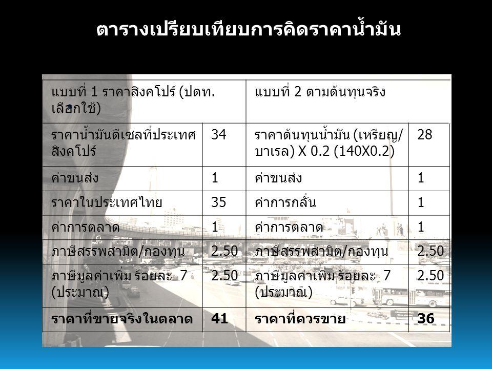 การนำเข้าน้ำมันดิบจากแหล่งต่างๆ Thousand barrel per day oil equivalent น้ำมันดิบราคาถูกจากตะวันออกกลางเป็นวัตถุดิบหลักของโรงกลั่นไทย