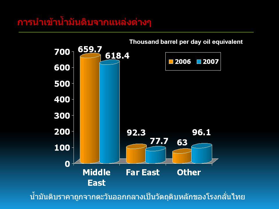 พลังงานของประเทศไทย จากช่วง มกราคม – มิถุนายน 2551 ไทยมีผลผลิตน้ำมันดิบ 222,471 บาร์เรลต่อวัน ส่งออกน้ำมันดิบ 44,682 บาร์เรลต่อวัน ส่งออกน้ำมันสำเร็จรูป 196,672 บาร์เรลต่อวัน ที่มา : กระทรวงพลังงาน