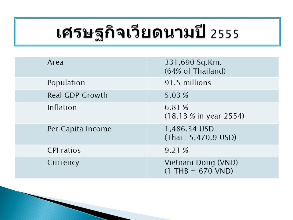 Area331,690 Sq.Km. (64% of Thailand) Population91.5 millions Real GDP Growth5.03 % Inflation6.81 % (18.13 % in year 2554) Per Capita Income1,486.34 US