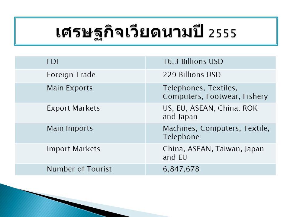 ศูนย์ข้อมูลธุรกิจไทย สถานเอกอัครราชทูต ณ กรุง ฮานอย http://hanoi.thaiembassy.org/