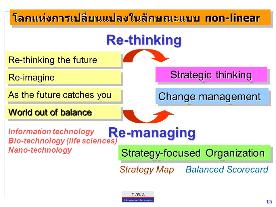 15 15 โลกแห่งการเปลี่ยนแปลงในลักษณะแบบ non-linear Re-imagineRe-imagine Re-thinking the future As the future catches you World out of balance Change ma