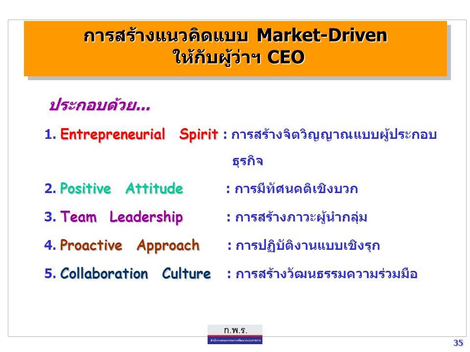 35 35 การสร้างแนวคิดแบบ Market-Driven ให้กับผู้ว่าฯ CEO ประกอบด้วย... Entrepreneurial Spirit 1. Entrepreneurial Spirit : การสร้างจิตวิญญาณแบบผู้ประกอบ