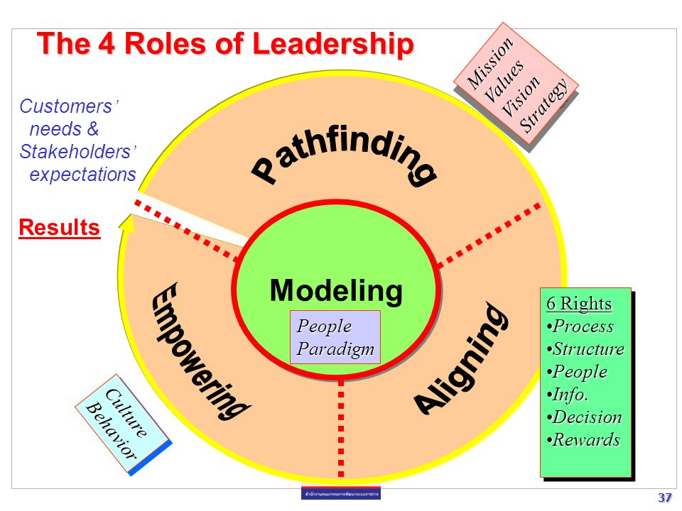 37 37 Modeling The 4 Roles of Leadership Customers ' needs & Stakeholders ' expectations Results 6 Rights ProcessProcess StructureStructure PeoplePeople Info.Info.