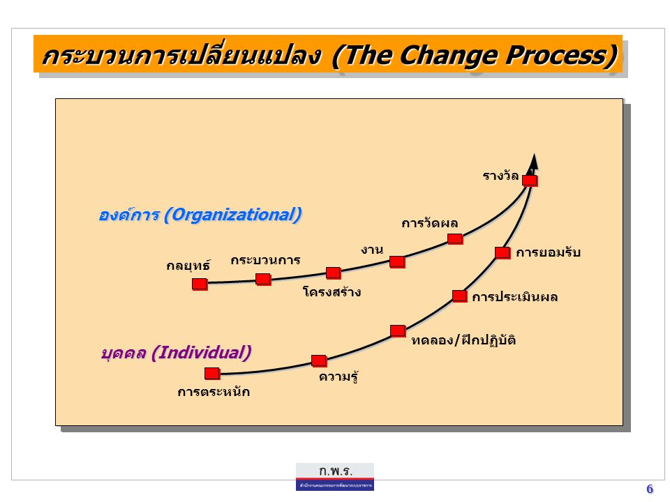 6 6 กระบวนการเปลี่ยนแปลง (The Change Process) กลยุทธ์ การวัดผล โครงสร้าง งาน รางวัล กระบวนการ การยอมรับ การประเมินผล ทดลอง/ฝึกปฏิบัติ ความรู้ องค์การ