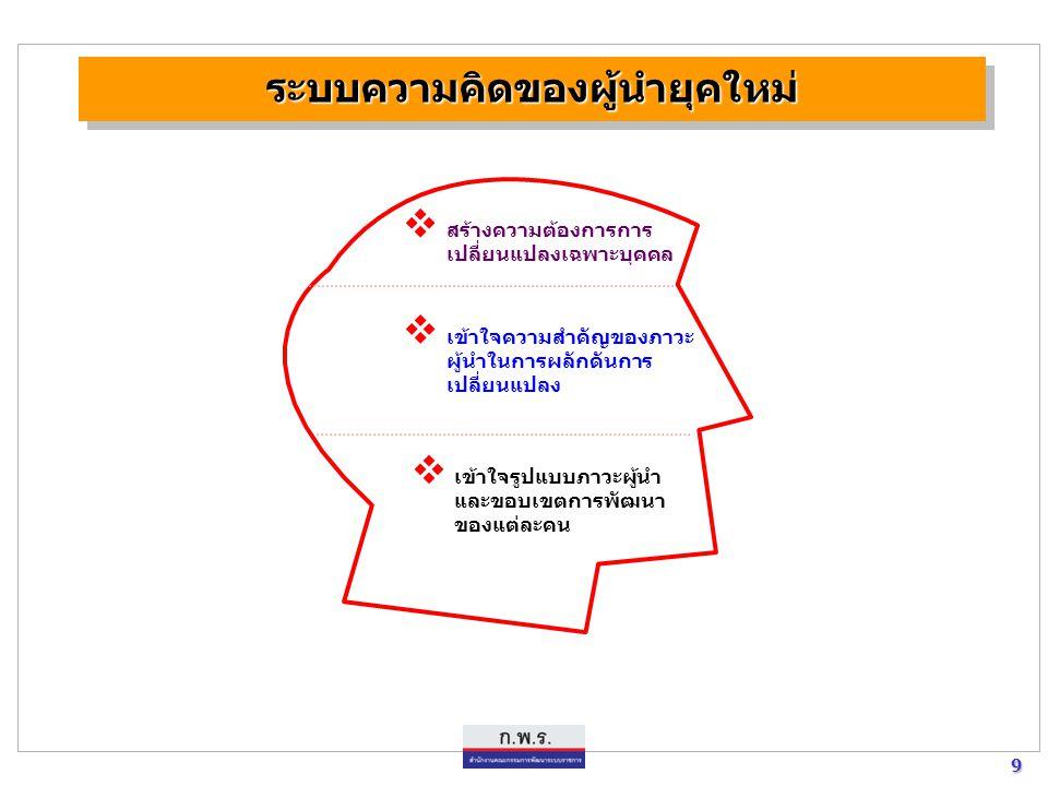 30 30 เพิ่มขีดความสามารถของผู้นำการบริหารการเปลี่ยนแปลง เพิ่มขีดความสามารถของระบบราชการ เพิ่มขีดความสามารถของข้าราชการ วิสัยทัศน์ ๒๐๒๐ ประเทศไทยมีการพัฒนาที่ยั่งยืน มีเสถียรภาพ และความเจริญทาง ด้านเศรษฐกิจ สังคมและการเมือง อย่างสมดุล และเป็นผู้นำในเวที ระหว่างประเทศ วัตถุประสงค์ของการพัฒนาผู้นำการบริหารการเปลี่ยนแปลง วัตถุประสงค์ของการพัฒนาผู้นำการบริหารการเปลี่ยนแปลง เป็นผู้บริหารการเปลี่ยนแปลง (change agent) ที่มีประสิทธิภาพ เข้าใจ บทบาทของตนเอง และพร้อมสร้างการเปลี่ยนแปลง ด้วยนวัตกรรมใหม่ (innovation) ให้แก่องค์การและบุคคลอื่นในองค์การได้ ตลอดจนกระตุ้นให้ เกิดนวัตกรรมใหม่ในองค์กร เพื่อการพัฒนาศักยภาพไปสู่ระดับการแข่งขัน ในเวทีโลก และ เพื่อประโยชน์สุขของประชาชนอย่างแท้จริง